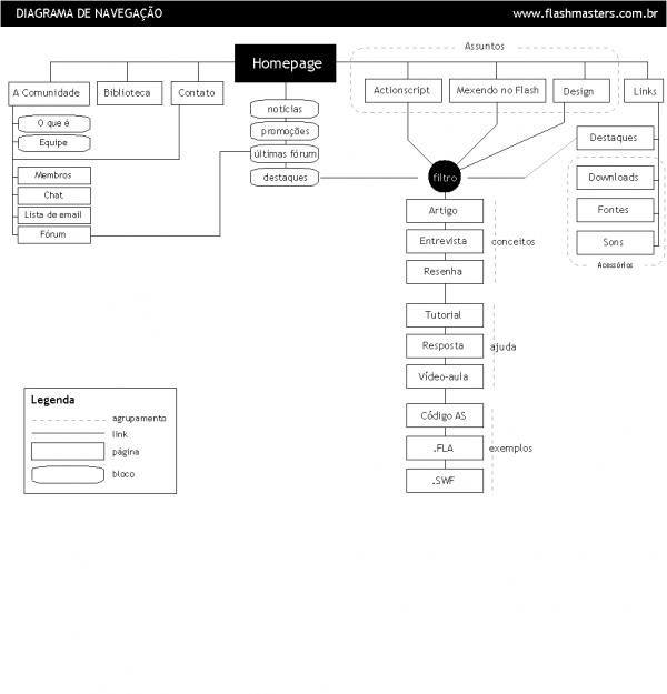 Sitegrama proposto ao site Flashmasters.net