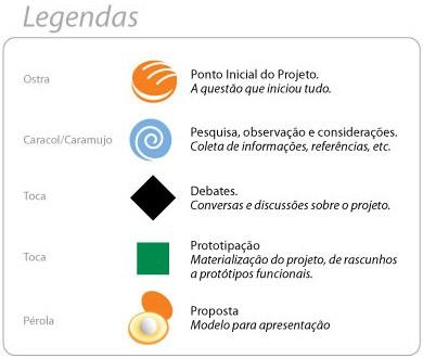 Legenda dos ícones para proposta de visualização do process dos projetos