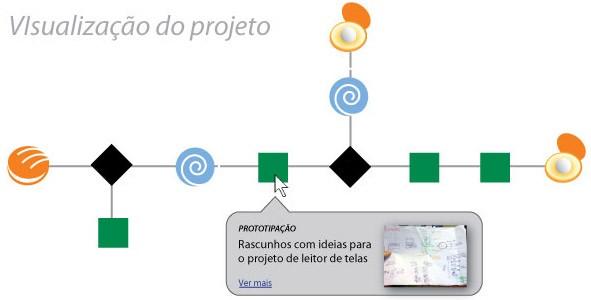 Exemplo de visualização de um processo